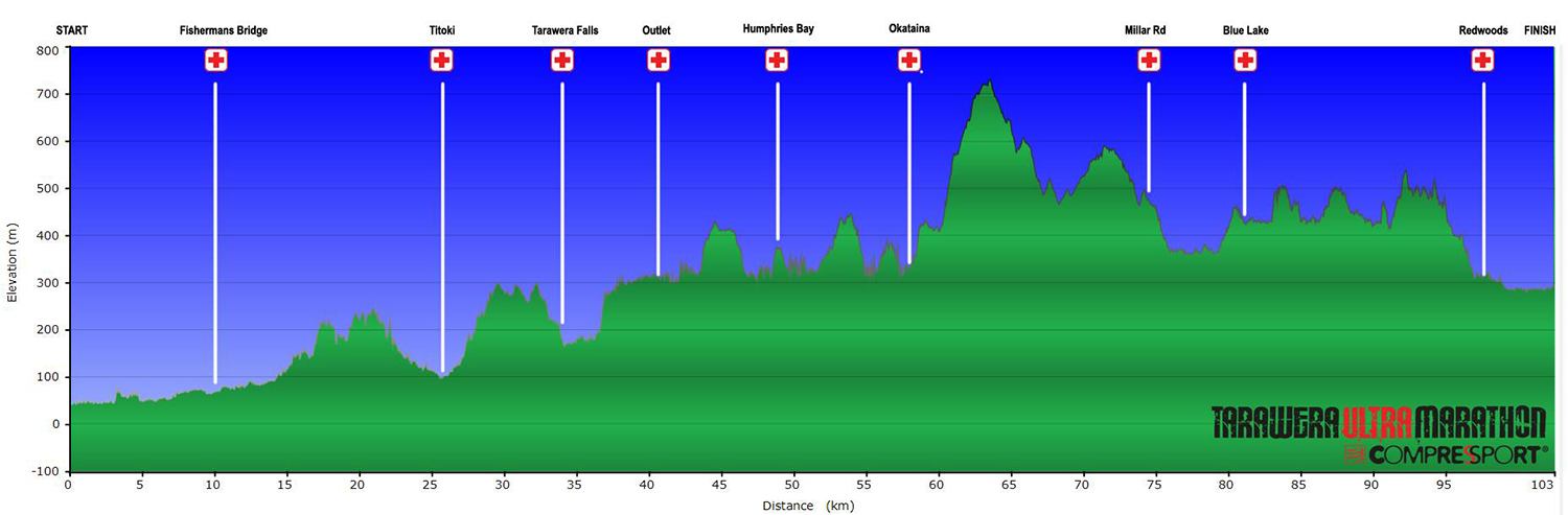 Elevation-profile-102km